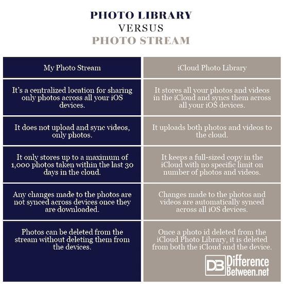Photo Library VERSUS Photo Stream