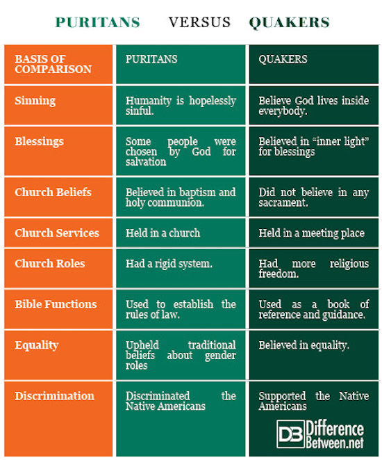 a comparison between the quakers and the puritans Puritanism, spiritualism, and quakerism:  my reservations about the tendency to highlight the connections between puritans and quakers to the neglect.