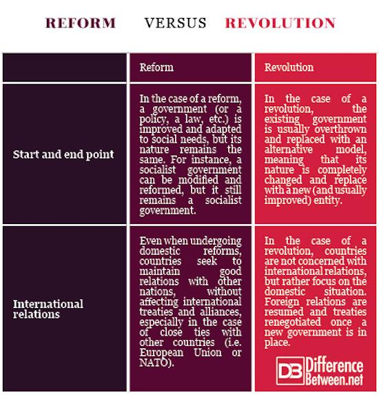Reform VERSUS Revolution