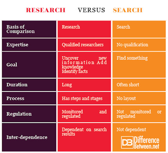 Research VERSUS Search