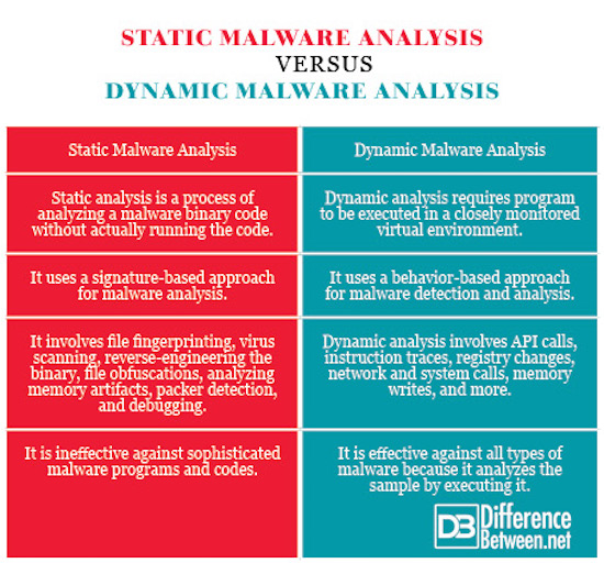 Static Malware Analysis VERSUS Dynamic Malware Analysis