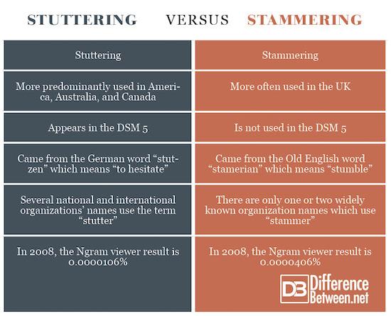 Stuttering VERSUS Stammering