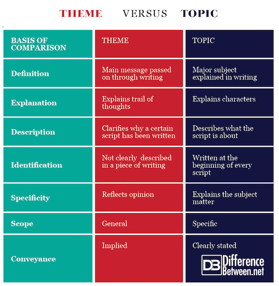 Difference Between Theme And Topic Difference Between Theme Vs Topic