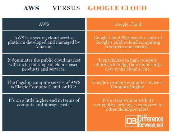 AWS VERSUS Google Cloud