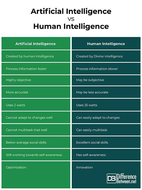 Difference Between Artificial Intelligence and Human