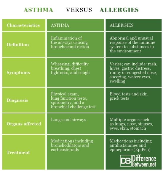 Asthma VERSUS Allergies