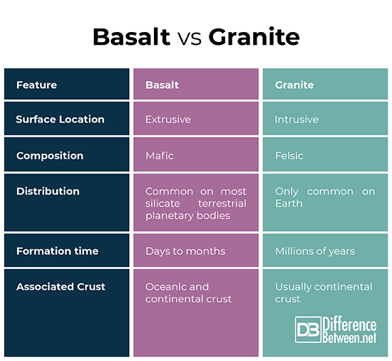 Basalt vs Granite