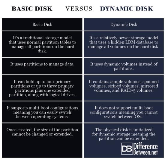 Basic Disk VERSUS Dynamic Disk