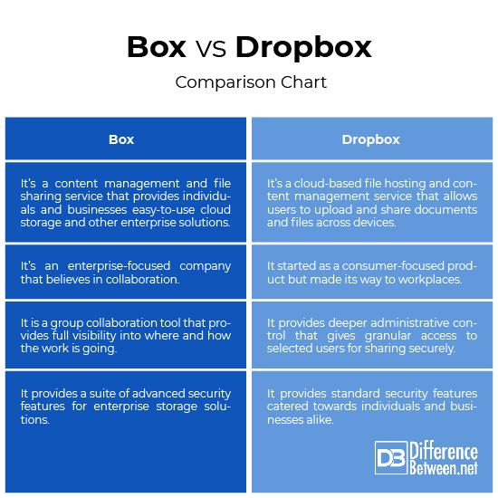 Box Vs. Dropbox