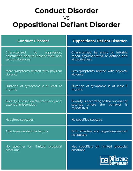 Conduct Disorder vs Oppositional Defiant Disorder