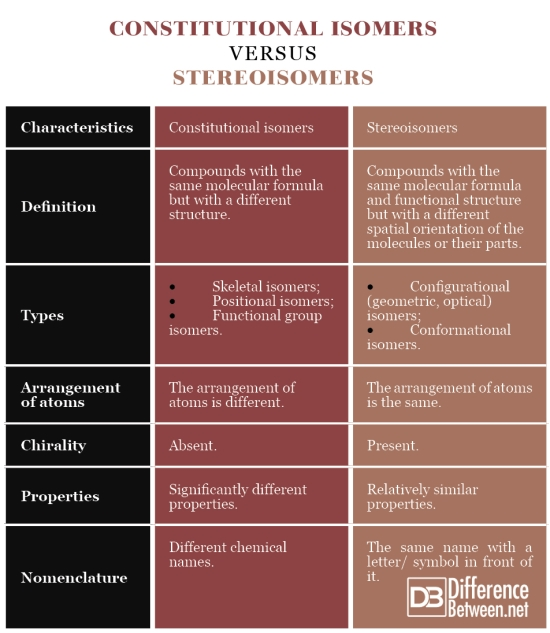 Constitutional Isomers VERSUS Stereoisomers