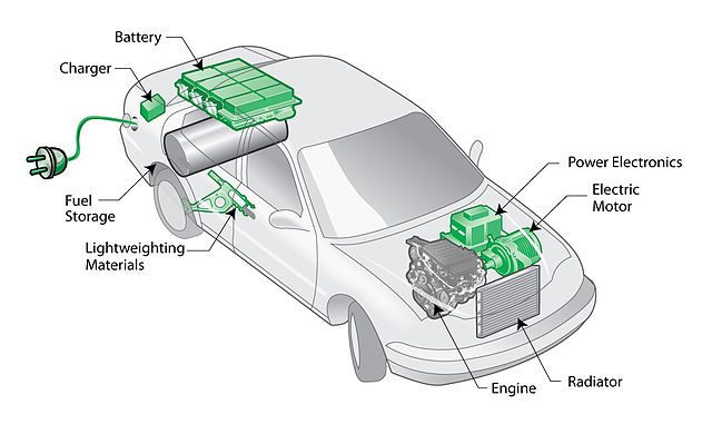 What Is Plug In Hybrid Electric Vehicles