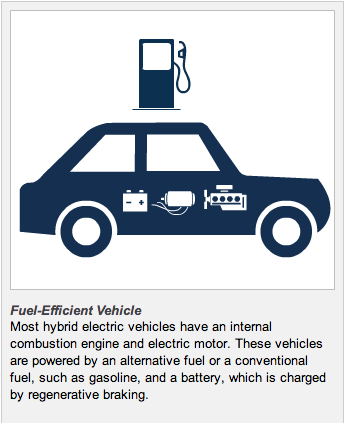 Difference Between Hybrid and Plug-in Hybrid Electric Vehicles