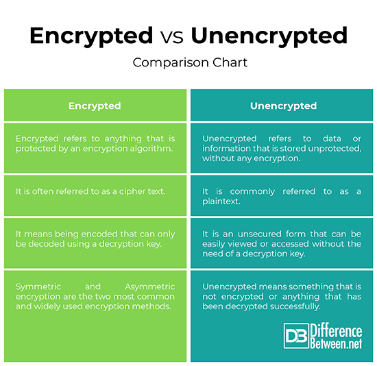 Encrypted vs Unencrypted
