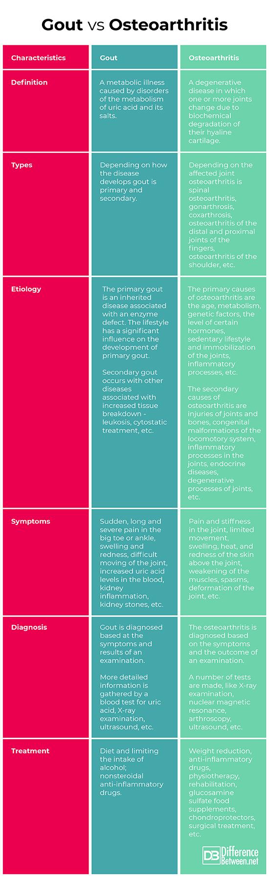 Gout vs Osteoarthritis