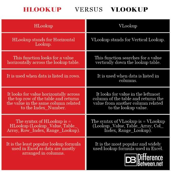 HLookup VERSUS VLookup