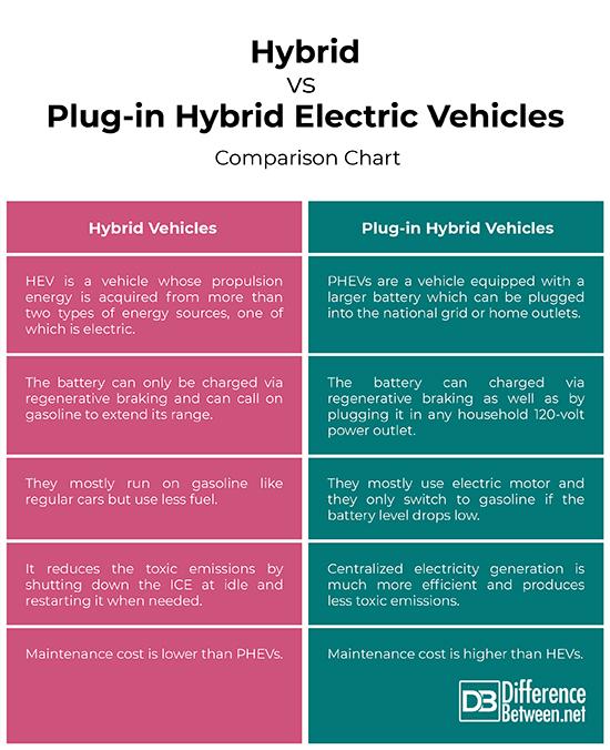 Plug In Hybrid Vs Hybrid
