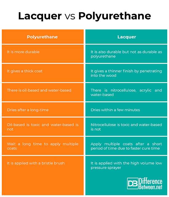 What Is Lacquer >> Difference Between Polyurethane And Lacquer Difference Between
