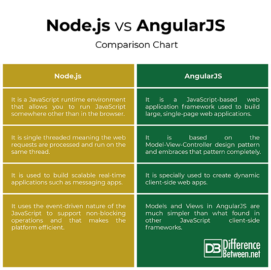 Difference Between Node js and AngularJS | Difference Between