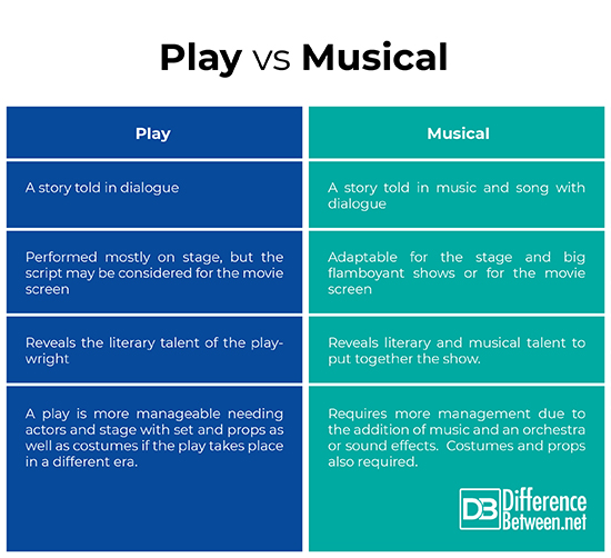 Difference Between Play and Musical | Difference Between