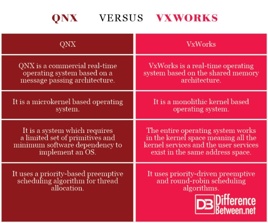 QNX VERSUS VxWorks