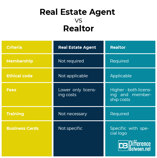 Real estate agent Vs. Realtor
