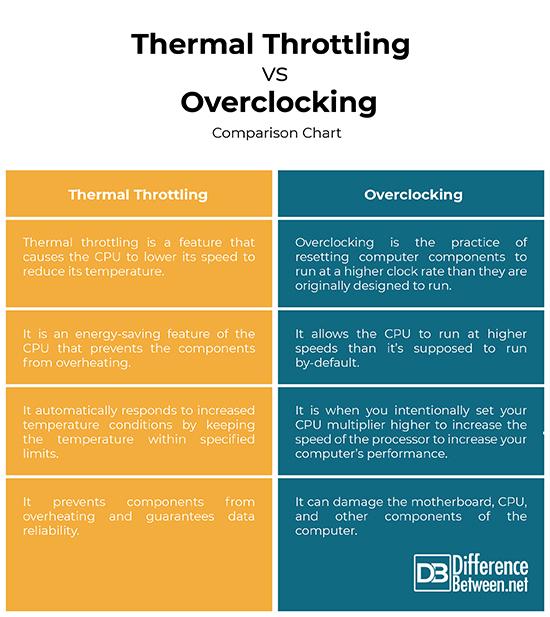 Thermal Throttling vs Overclocking