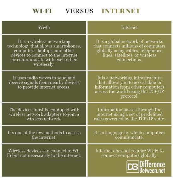 Wi-Fi VERSUS Internet