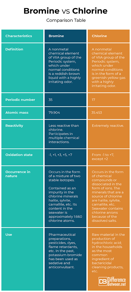 Difference Between Bromine And Chlorine Difference Between