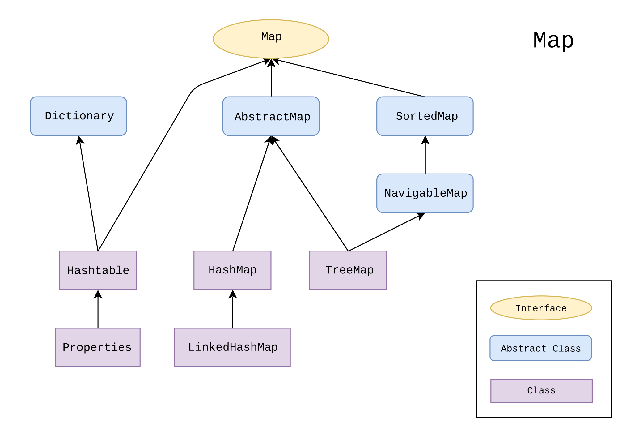 Difference Between HashMap and Hashtable