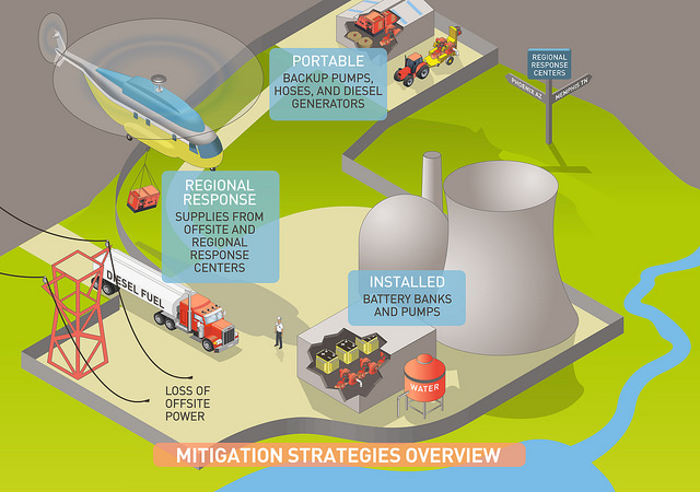 Difference between climate change adaptation and mitigation