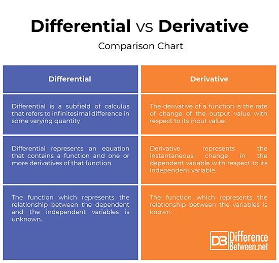 Difference Between Differential and Derivative | Difference
