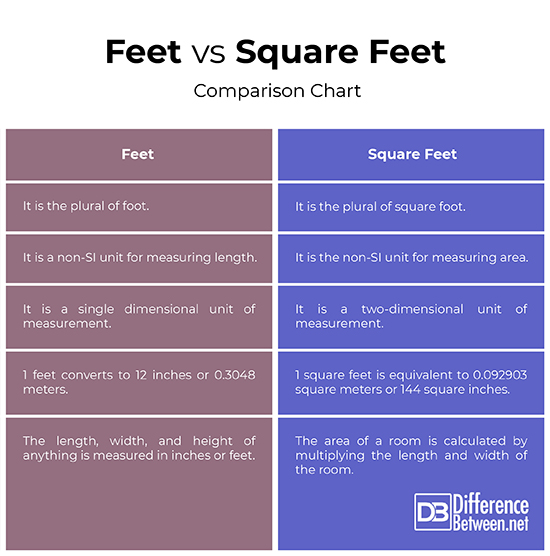 Meters To Feet Squared | Difference Between Feet And Square Feet Difference Between