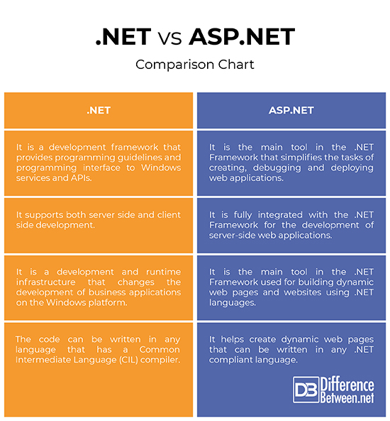 Difference Between  NET and ASP NET Difference Between