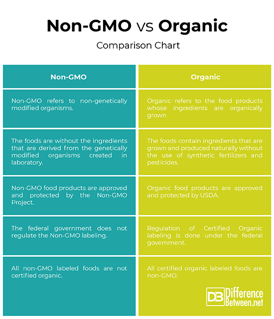 Difference Between Non-GMO and Organic | Difference Between