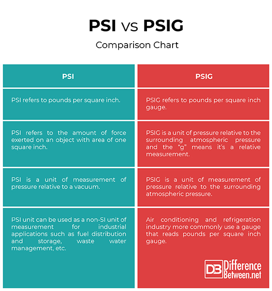 Difference Between PSI and PSIG | Difference Between