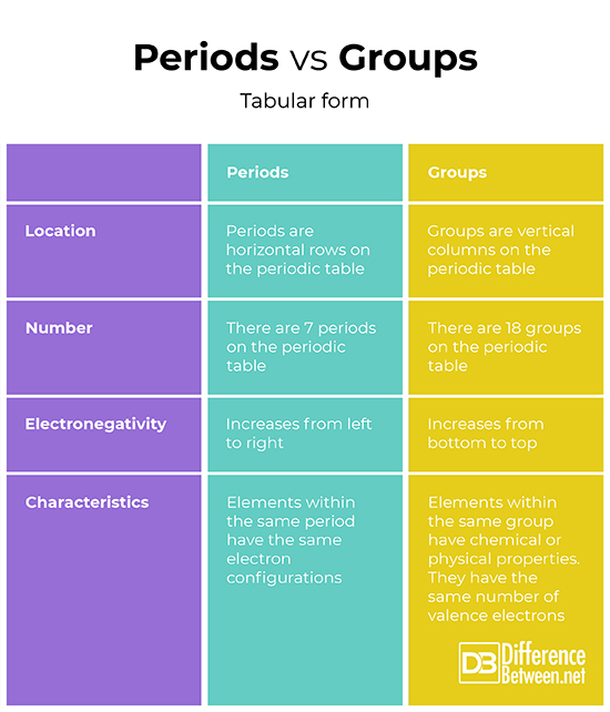 Difference Between Periods And Groups Difference Between