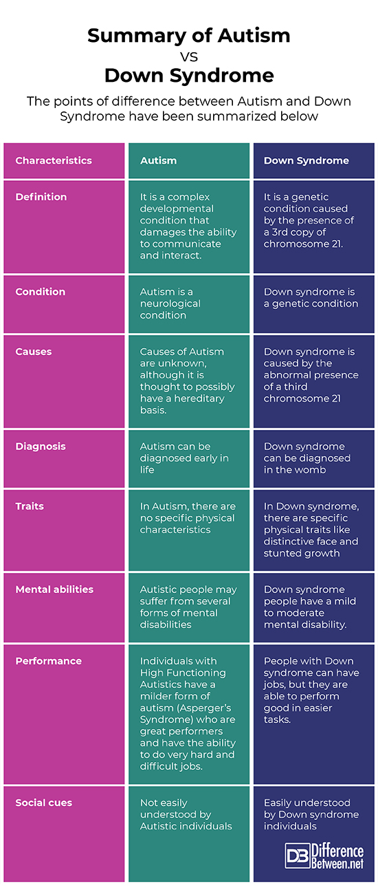 Difference Between Autism and Down Syndrome | Difference Between