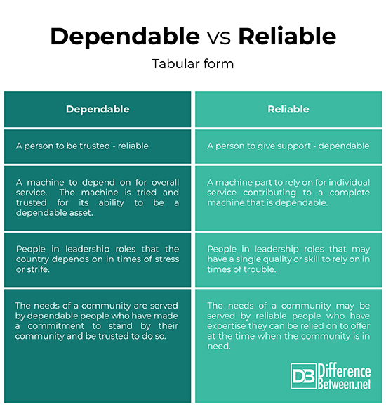 difference between reliable and dependable A reliable test is one in which there are many trials, and each time the test is run, the results are consistent with each other reliability ensures accuracy and precision of data reliability.