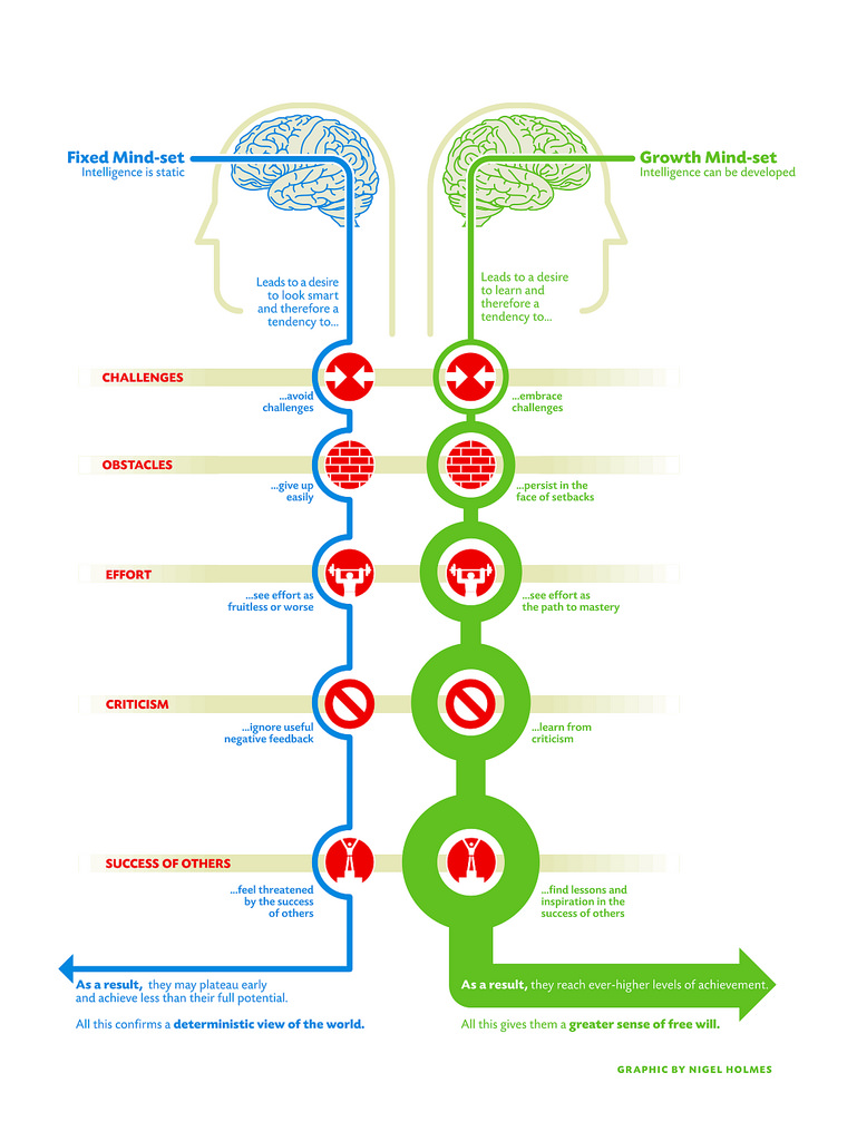 Difference Between Growth and Fixed Mindset