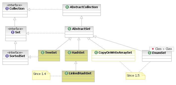 Difference Between HashMap and HashSet
