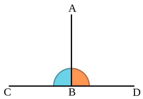 Difference Between Parallel and Perpendicular