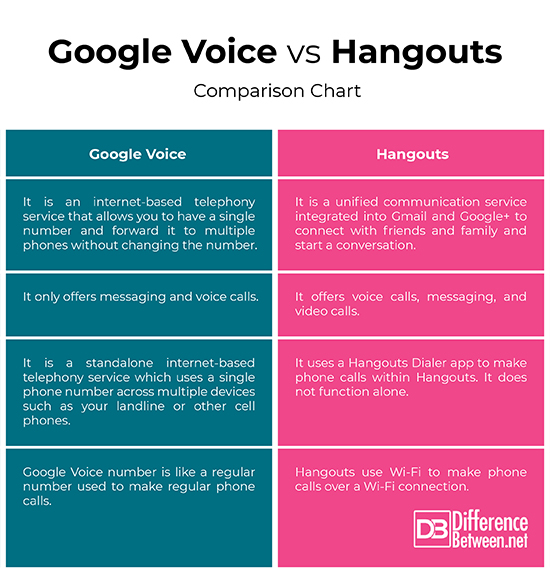 Difference Between Google Voice and Hangouts | Difference