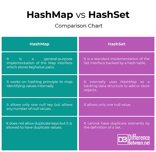 Difference Between HashMap and HashSet | Difference Between