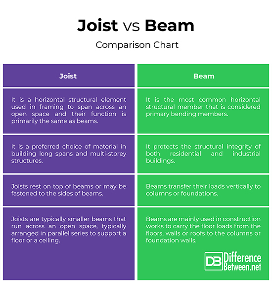 Difference Between Joist and Beam | Difference Between