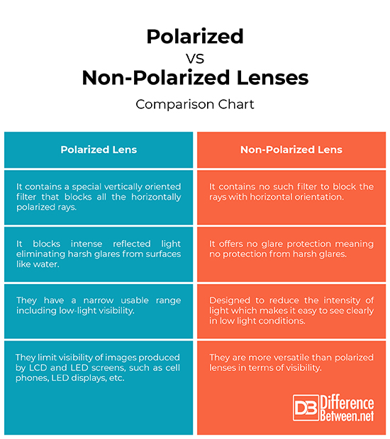 Difference Between Polarized And Non