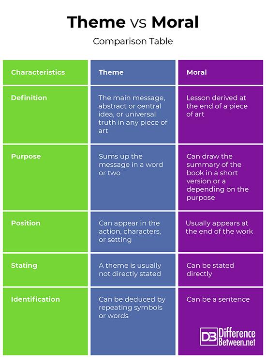 The Moral Differences Between Pro And >> Difference Between Theme And Moral Difference Between