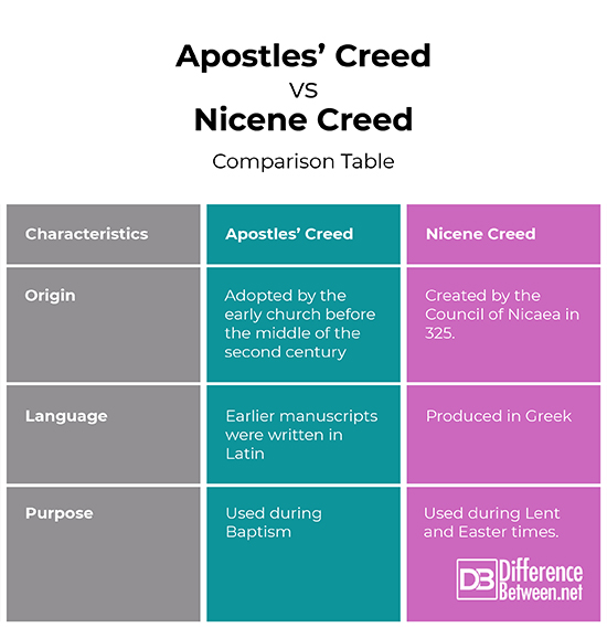 Difference Between the Apostles' Creed and the Nicene Creed