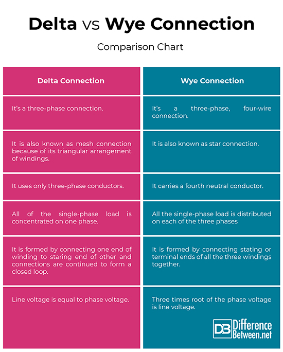 Difference between Delta and Wye | Difference Between