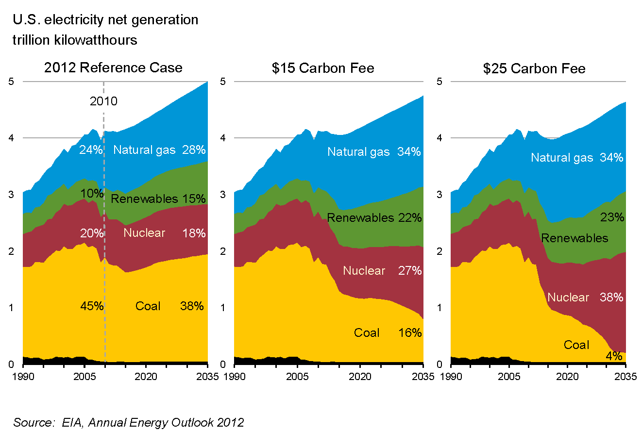 Difference Between Carbon Tax And Cap And Trade